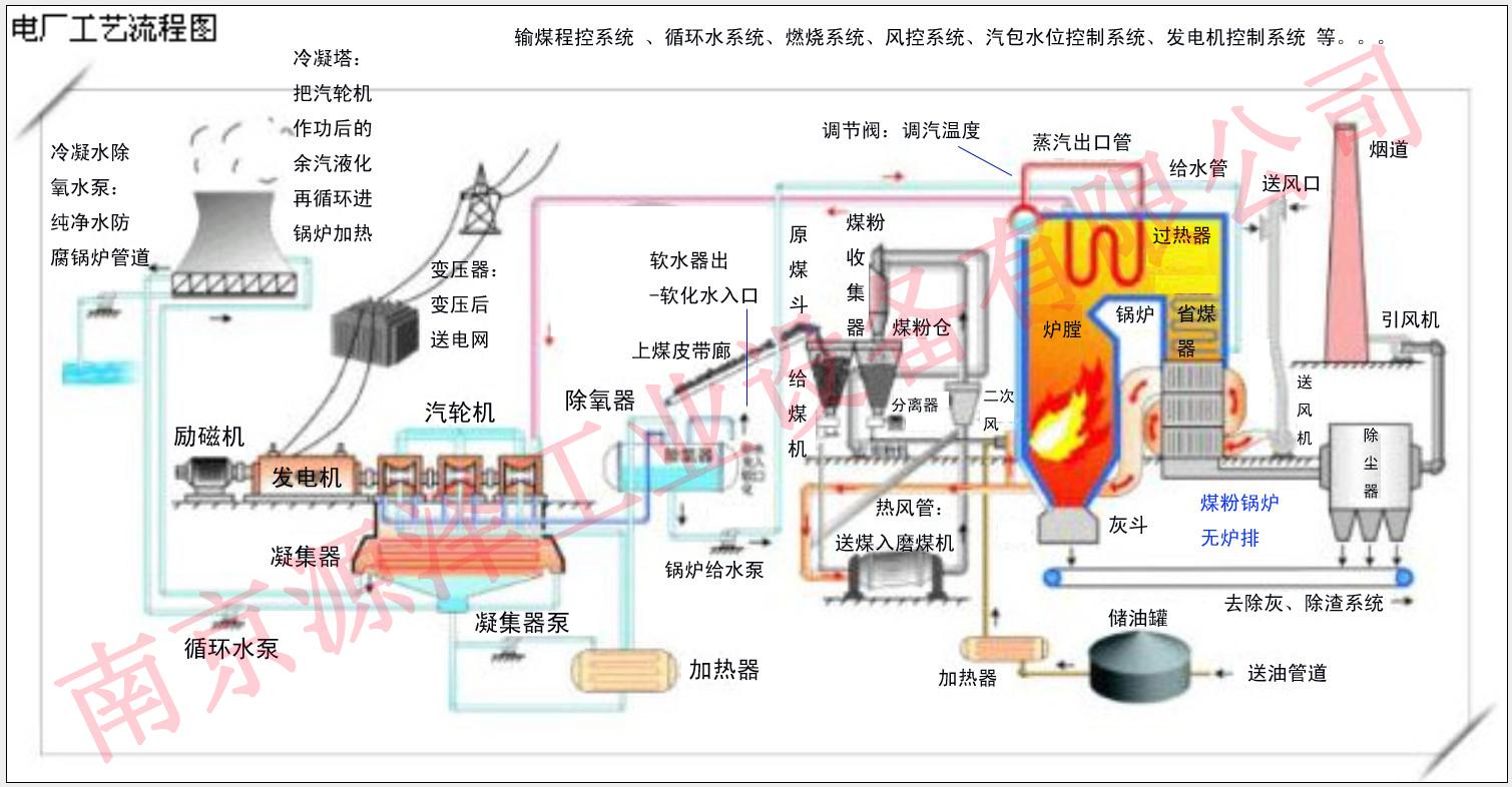 火力发电厂主机设备供油螺杆式油泵